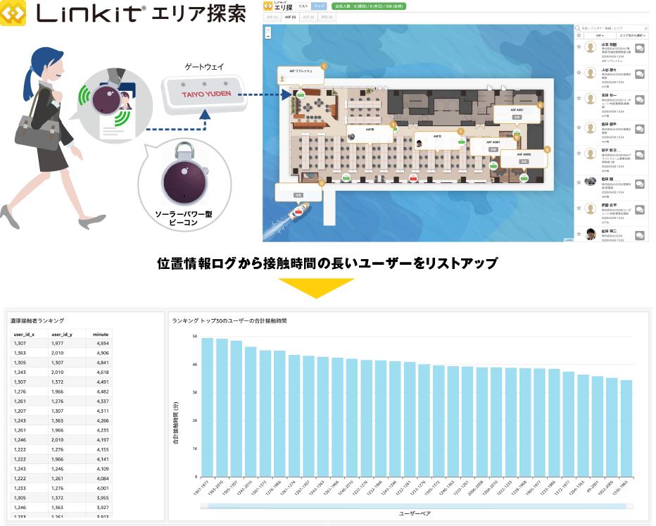 """6c987f17e832e08160d01bf6b5eabab6 - テレビ朝日 スーパーJチャンネルにて「Linkit® エリア探索」""""濃厚接触者""""確認サービスが紹介されました。"""