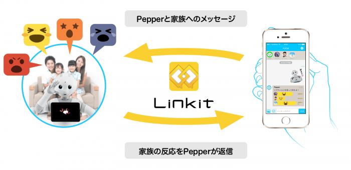 「ペパメ」を利用したチャットコミュニケーションのコンセプト図