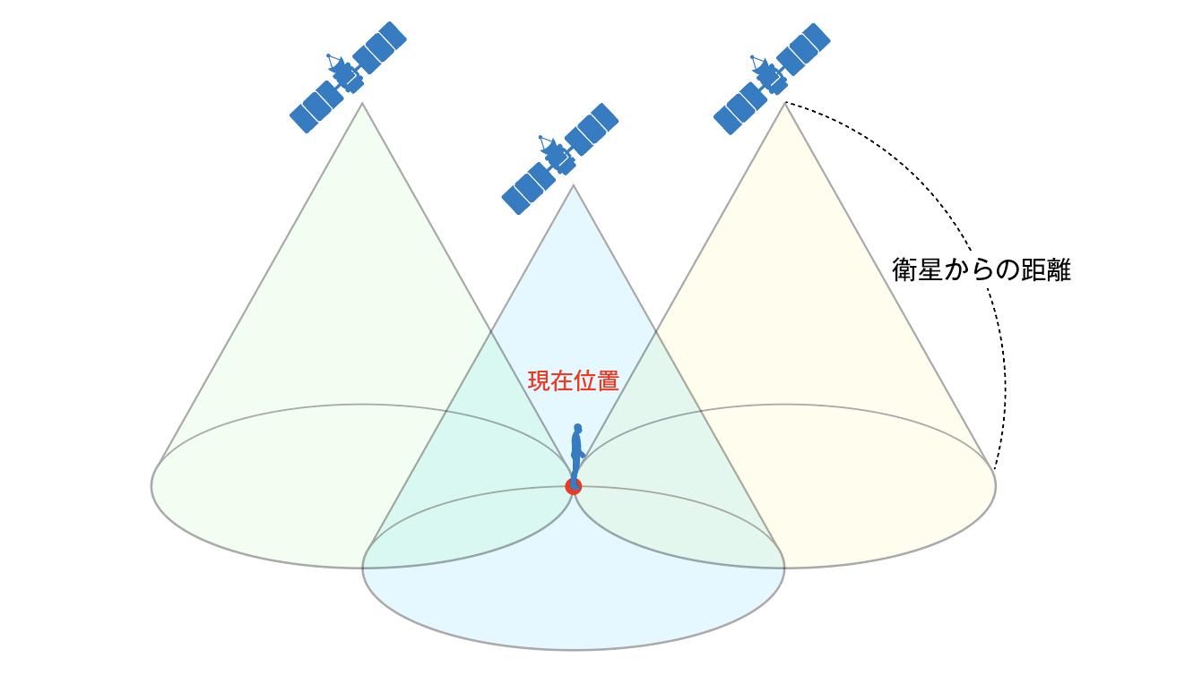 GPSのしくみ|3つの衛星との距離を測定することにより、その交点にあたる地上の1点を決めることが出来ます