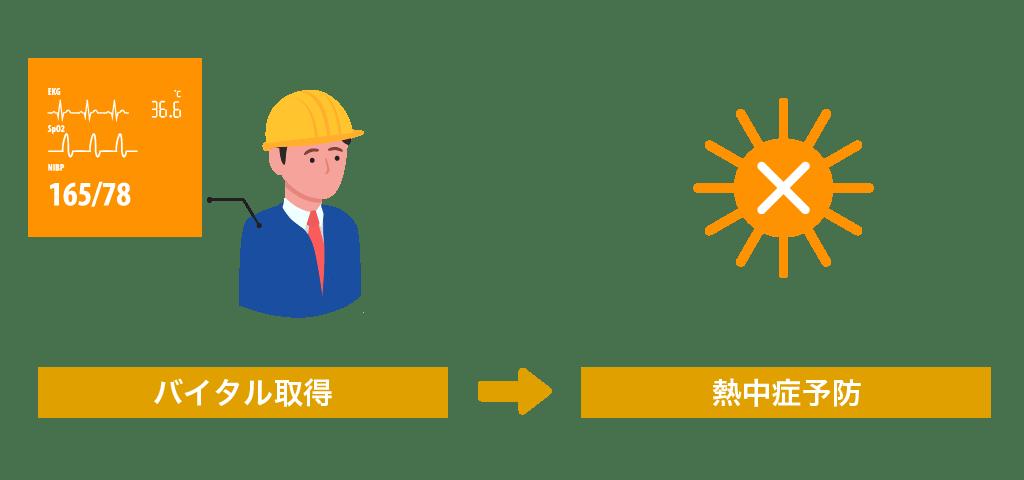 猛暑日における作業員の体調管理