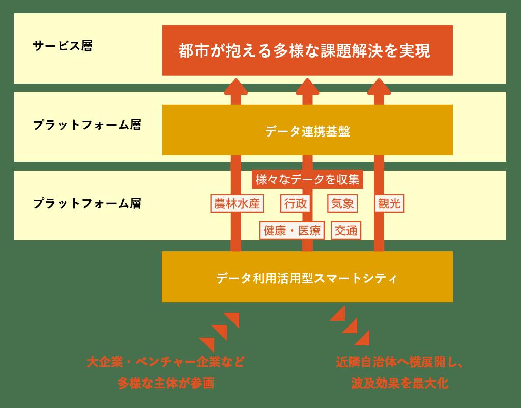 スーパーシティの基本構想