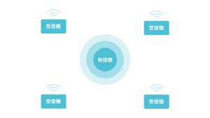 Bluetoothの送信機または受信機を屋内に複数配置しマッピングを行い、どのBluetoothの電波を受信しているかで現在の位置を把握